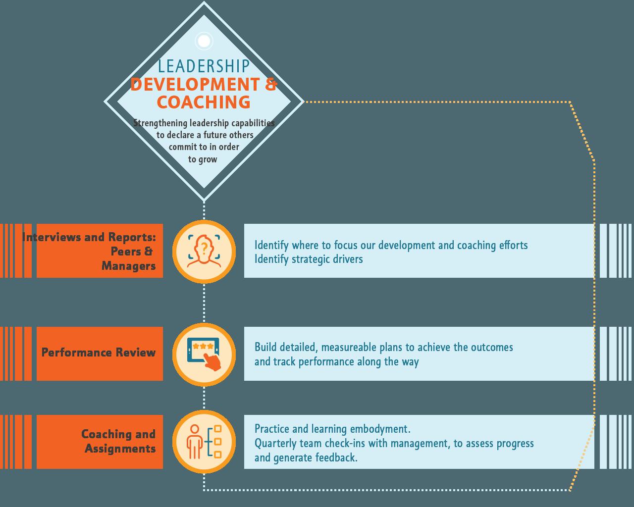 Leader Development ↦ Coaching